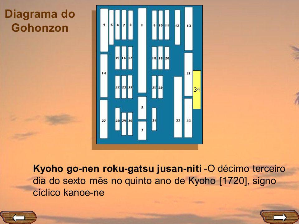 34 Kyoho go-nen roku-gatsu jusan-niti -O décimo terceiro dia do sexto mês no quinto ano de Kyoho [1720], signo cíclico kanoe-ne.